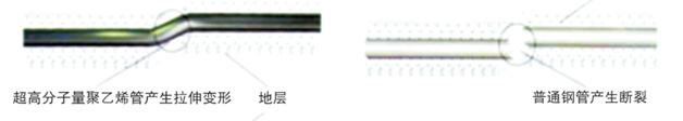 超高分子量聚乙烯管道的高柔韧性
