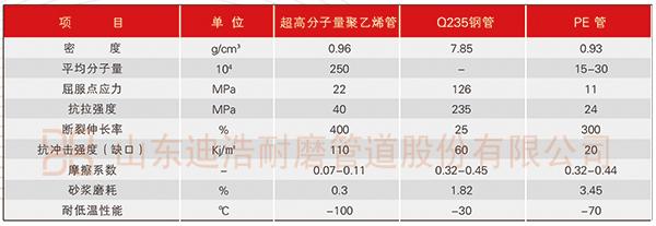 超高分子量聚乙烯管道与其他产品对比